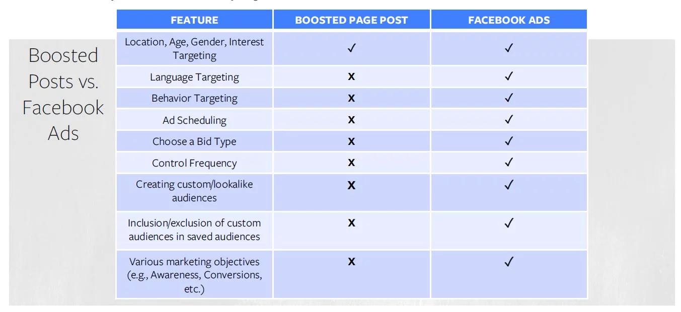 Facebook ads vs boosting posts