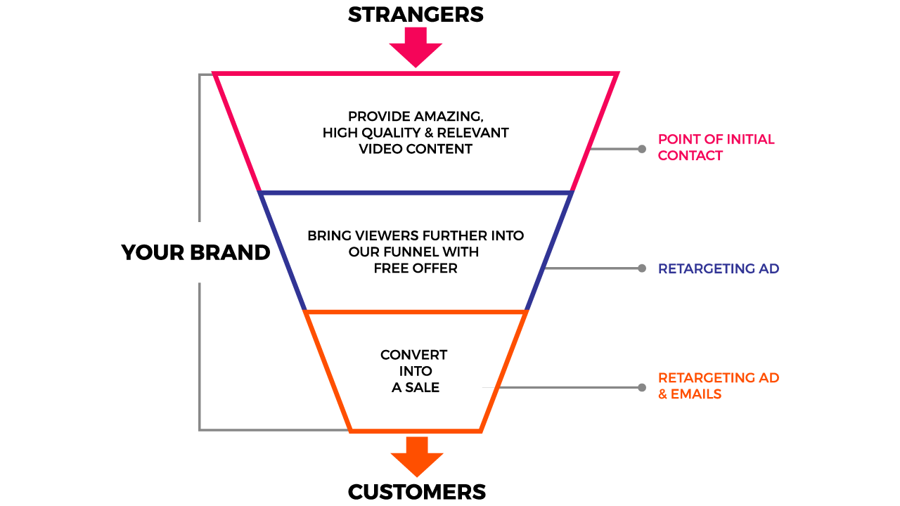 The VF Method