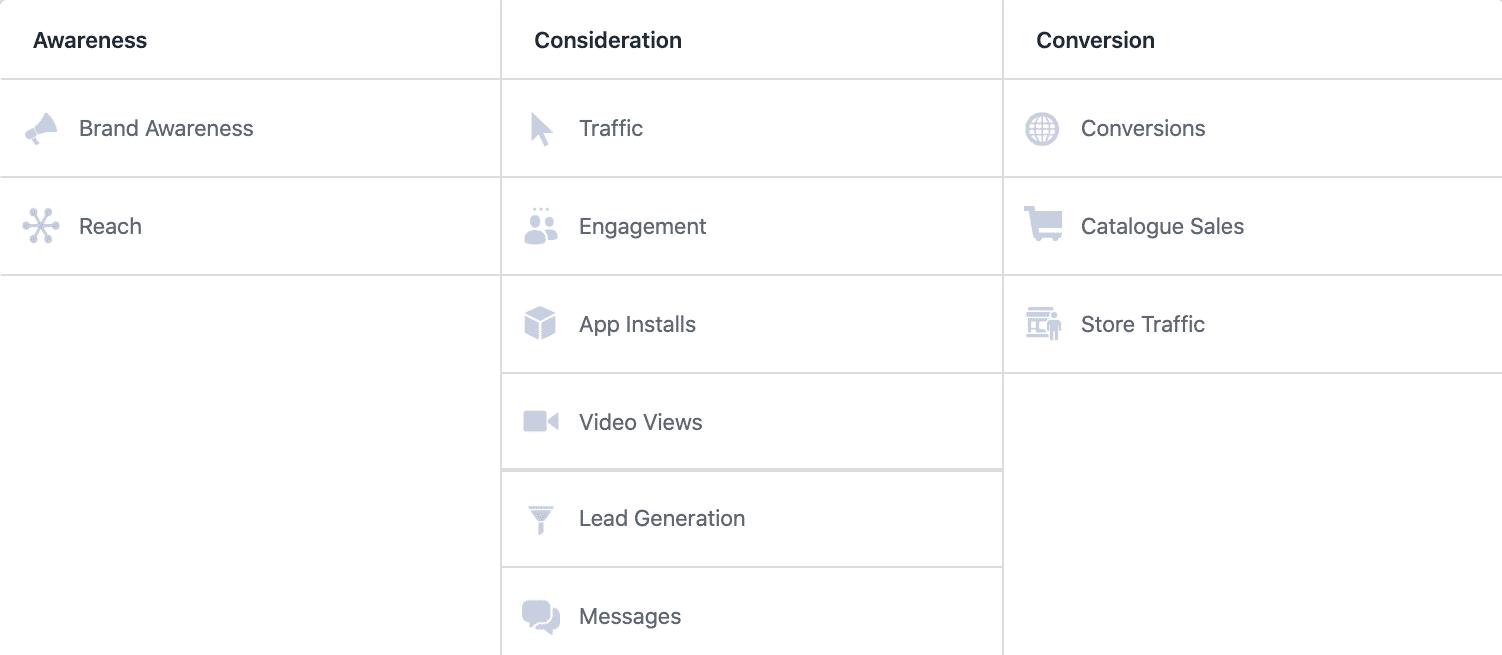 Facebook Ad objective choices